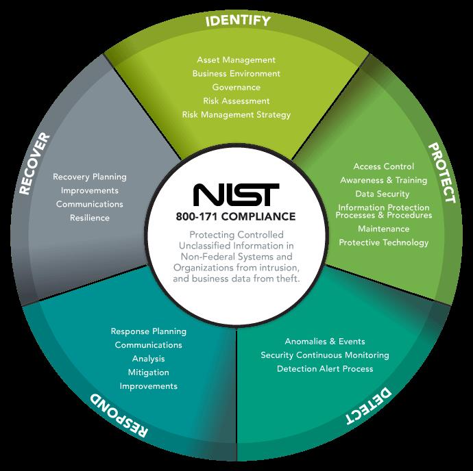NIST 800-171 CMMC