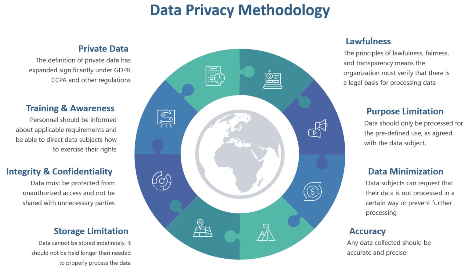 Data Privacy Methodology