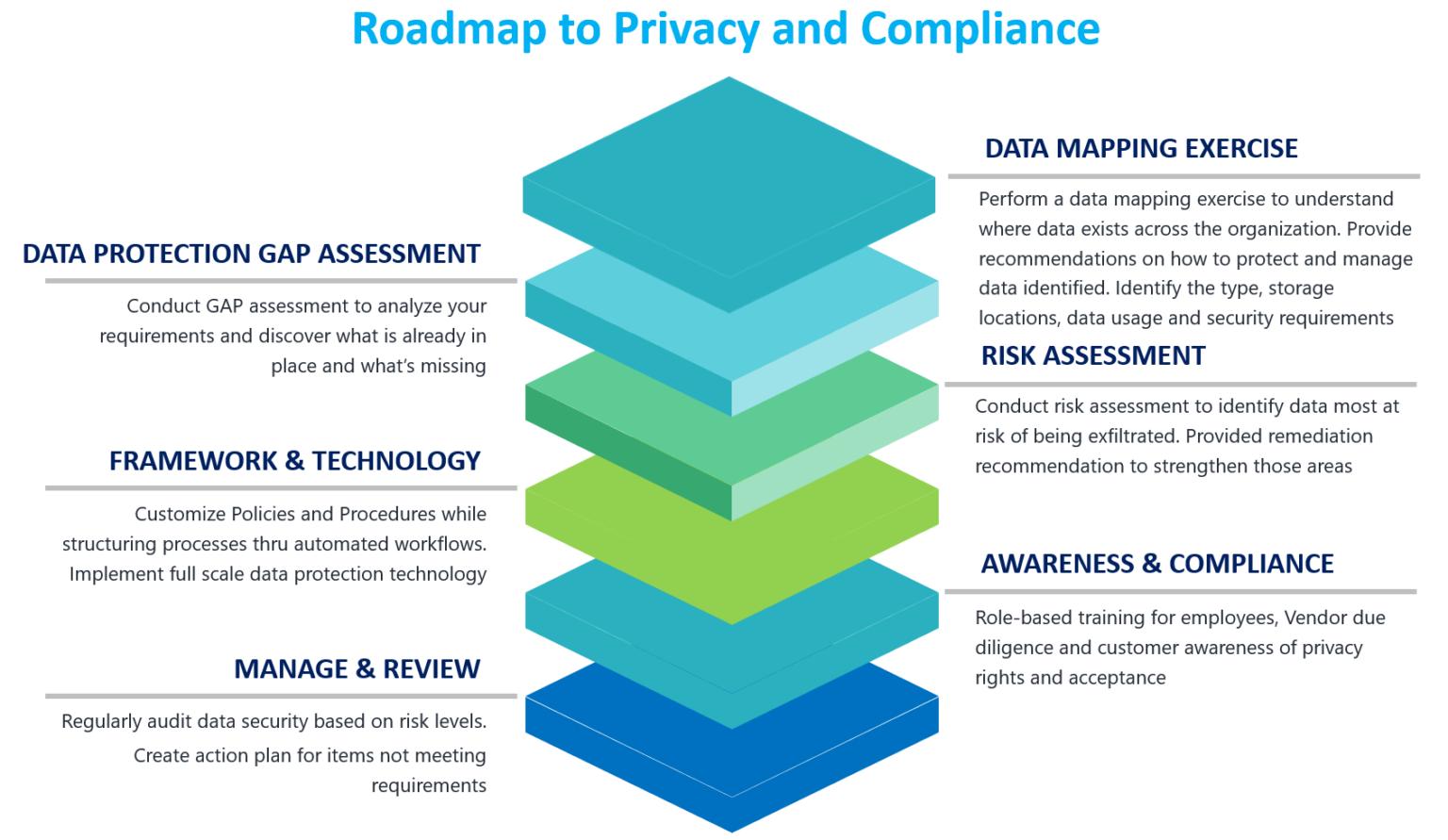 Privacy Roadmap