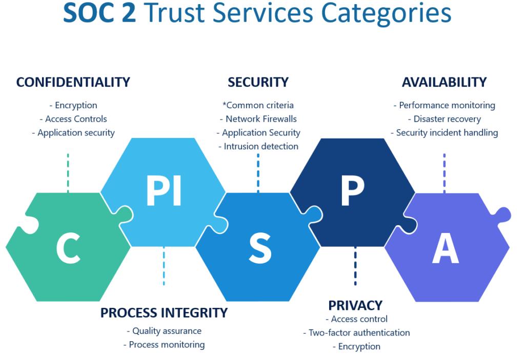 Trust Services Categories